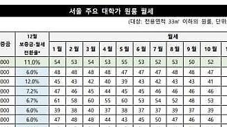 Giá cả đắt đỏ của phòng trọ các khu đại học ở Seoul