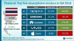 .三星手机东南亚陷危机 中国OPPO泰国夺第一.