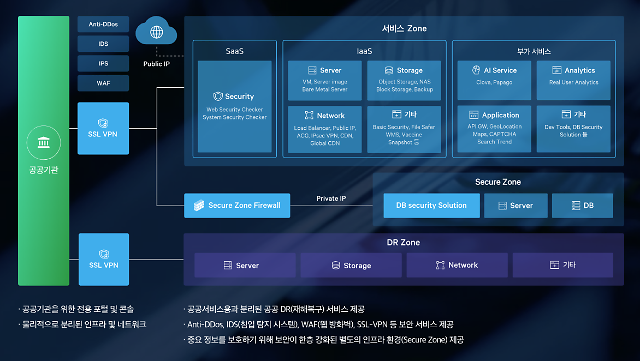 네이버 클라우드 플랫폼, 공공기관용 클라우드 상품 업데이트...AI 적용