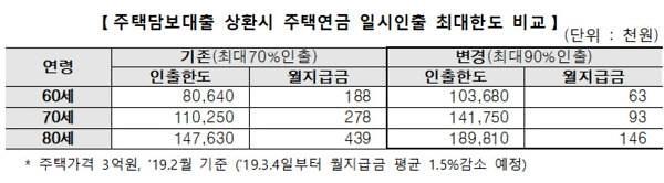 주담대 상환 시 주택연금 일시인출한도 70→90% 확대