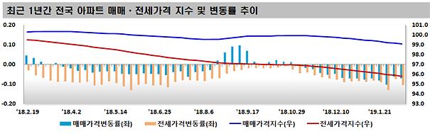 서울 아파트값 14주 연속 하락...전세가도 추풍낙엽