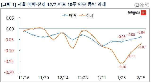 서울아파트 10주 연속 매매·전세 동반 하락...7년 만 처음