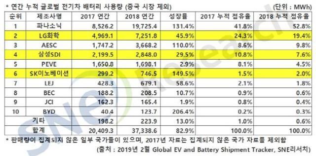 """전기차 배터리, 중국산 빼면 """"LG 2위·삼성 4위·SK 6위"""""""