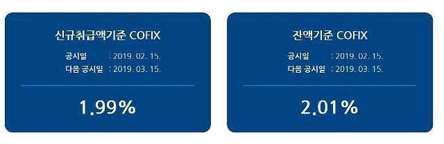 주담대 소폭 내리나… 신규 코픽스 5bp 하락