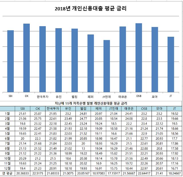 JT친애·JT저축은행, 중금리대출 비중 90% 넘었다