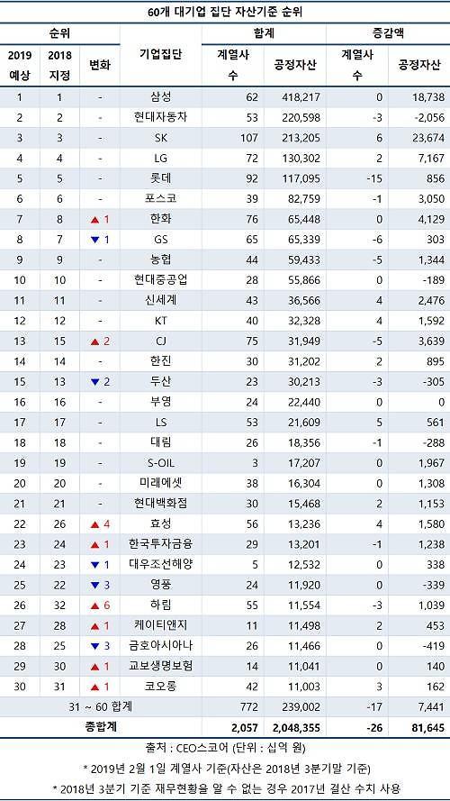 SK, 삼성 이어 재계 2위 부상하나...자산 200조 돌파
