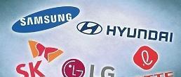 .调查:韩60大企业集团资产总额创新高.