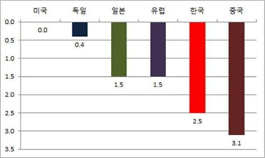 韓 스마트제조기술, 중국과 격차 0.6년뿐…좁혀지는 기술 격차