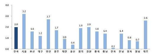 조선·자동차 구조조정 여파…경남·울산 경기 뚝