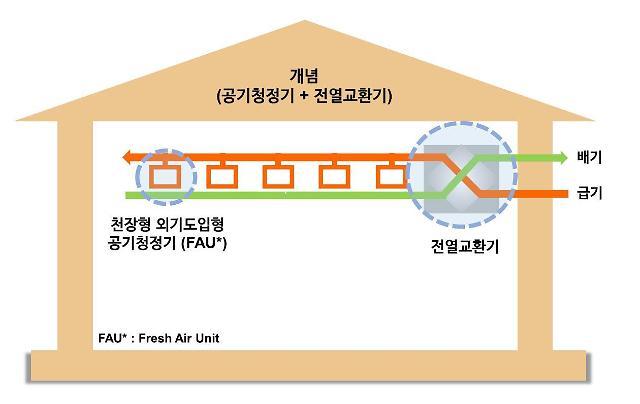 GS건설, 환기형 공기청정시스템 개발…하반기 주요 단지 보급