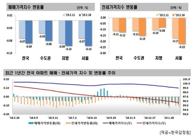 서울 아파트값·전셋값 내리막 지속…강남구 낙폭 최대