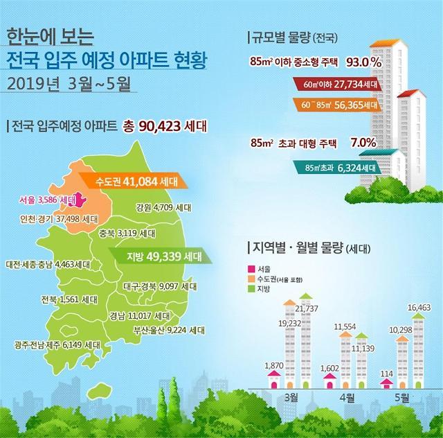 전국 아파트, 3~5월 9만423가구 입주 예정