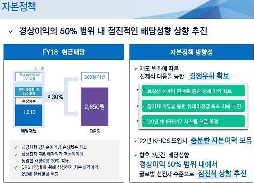 """삼성생명 """"배당성향 50%로 올린다···전자 지분 추가 매각익은 배당 안해"""""""