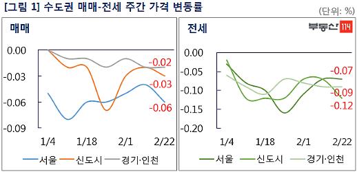 서울 아파트, 매매는 강남 전세는 강북 위주 하락
