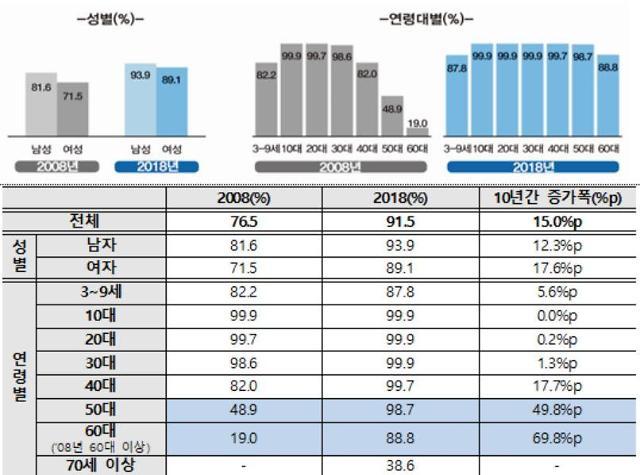60대 인터넷 이용률 88.8% 달해...카카오 등 메신저 영향