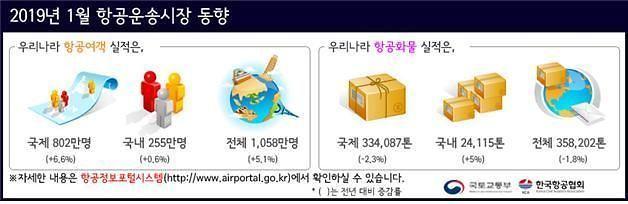 지난달 항공여객 1058만명…역대 1월 최고기록