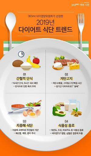 2019 다이어트 트렌드는? '간헐적 단식부터 지중해 식단까지'