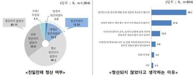 설문 결과 친일잔재 청산 안돼 80%·청산됐다 16%
