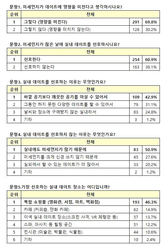 """듀오 미세먼지 실내 데이트 설문 실시…남녀 60.9% """"실내 데이트 선호"""""""