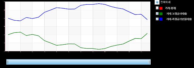 가계 대출 중 고정금리 비중 40% 돌파…2017년 이후 19개월만