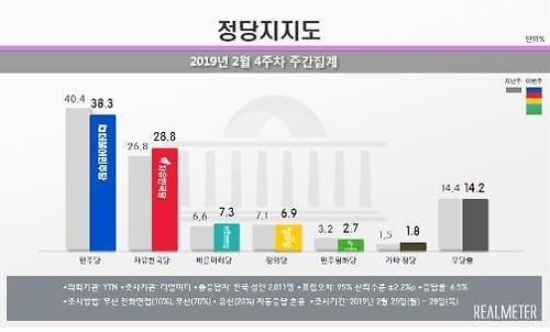 민주 38.3%·한국 28.8%…지지율 격차 다시 한자릿수