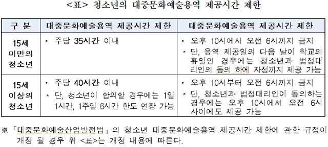 """""""아이돌 연습생 학대 땐 기획사와 계약 해지 가능"""""""
