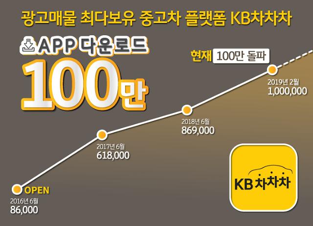 KB캐피탈 중고차 플랫폼 KB차차차 앱 다운로드 100만 돌파