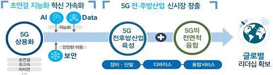 [2019 업무보고] 과기정통부, '5G+전략' 전산업 융합‧신시장 창출