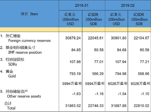 중국 2월 외환보유액 4개월 연속 증가…위안화 강세 영향