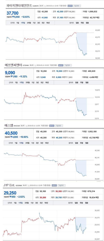 승리 피의자 전환 엔터테인먼트 종목 주가 급락…YG·FNC, 10% 이상 추락