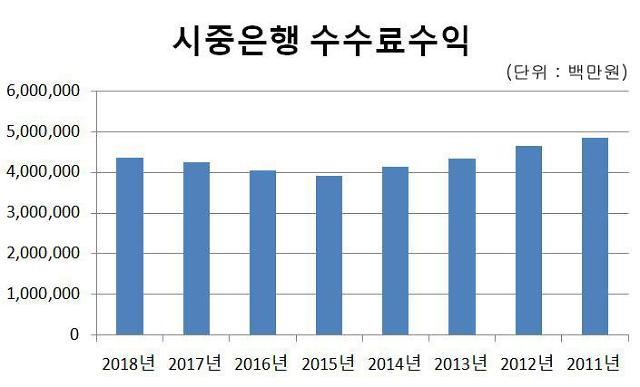 시중은행 수수료이익 4조3585억원… 6년래 최고