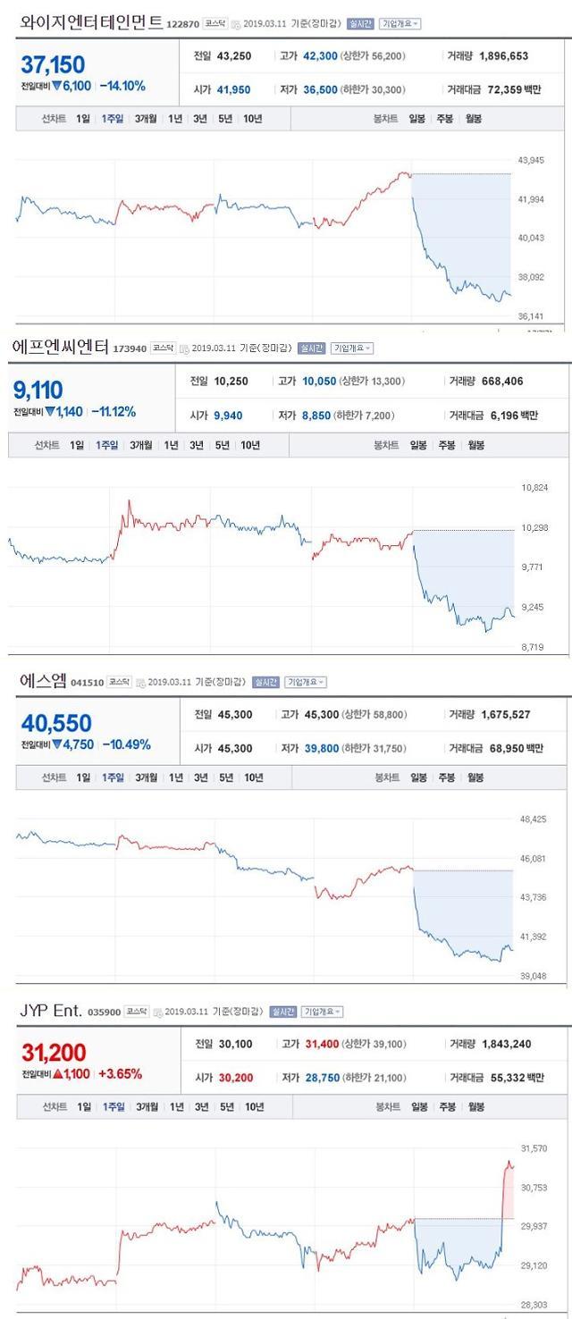 승리 성접대·몰카 논란 승리 은퇴…경찰, 동료 연예인 조사·YG엔터테인먼트 주가 14% 급락
