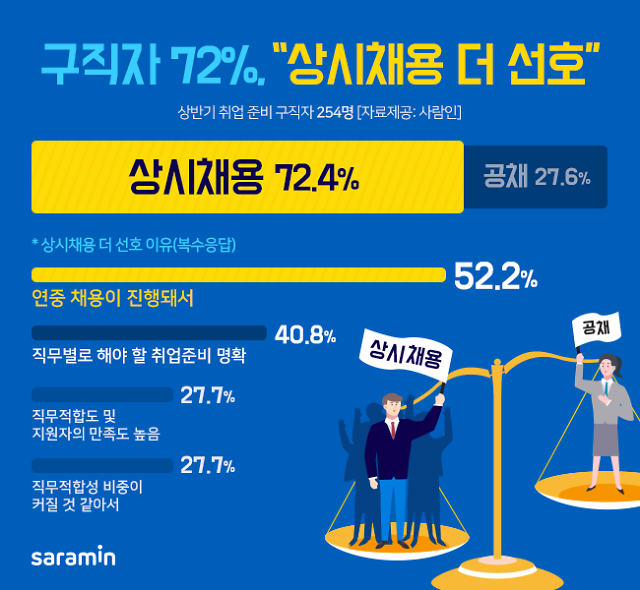 """구직자 10명 중 7명 """"공채보다 수시채용 선호"""""""