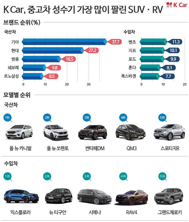 K car, 중고차 성수기 SUV 강세…가장 많이 팔린 차는?