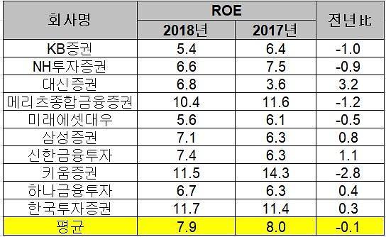 지난해 10대 증권사 ROE 7.9%…전년比 0.1%p↓