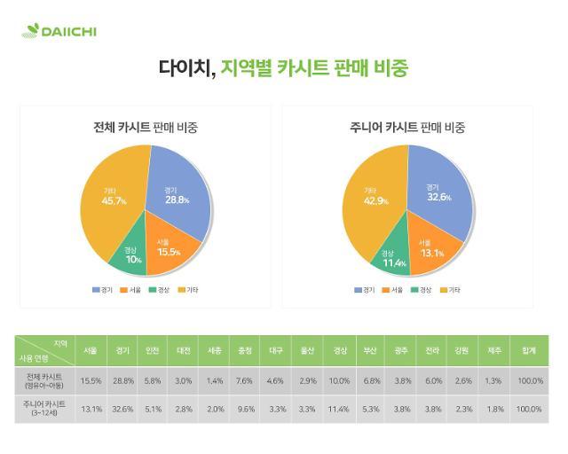 다이치, 카시트 가장 많이 구매한 지역 1위 경기도