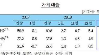 Cung ứng tiền tệ của Hàn Quốc tiếp tục gia tăng trong trong tháng 1