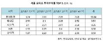 ソウル地域のオフィス投資に良いTOP5は?