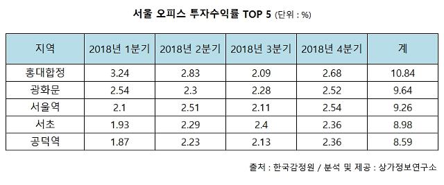 투자 수익률 높은 서울 오피스 TOP5