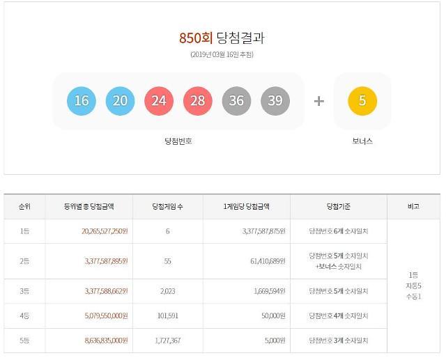 로또850회당첨번호 1등 나온 지역은? 서울·대구·충북 1곳씩-경기 3곳