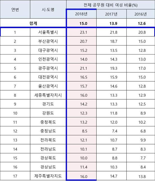 서울시, 여성 관리자 비율 23%…3년 연속 전국 지자체 1위