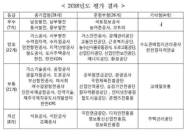 한국석유공사 등 8개 공공기관 '상생 경영' 최하위