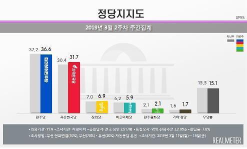 민주당 지지율 36.6% 최저치...한국당과 단 5% 차이