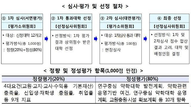 전북대·제주대·한림대, 2020학년도 약학대 신설 1차 심사 통과