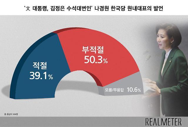 [리얼미터] 나경원, 김정은 수석대변인 발언…부적절 50% vs 적절 39%