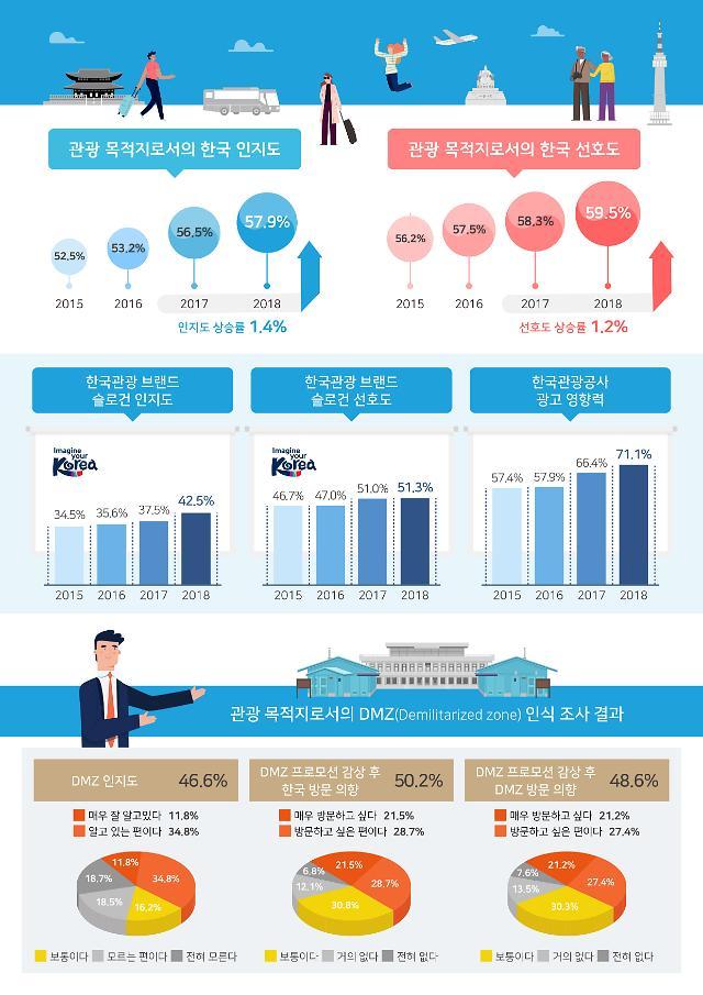 한국 관광 인지도 5년 연속 상승...2023년까지 인지도 60% 이상 끌어올릴 것