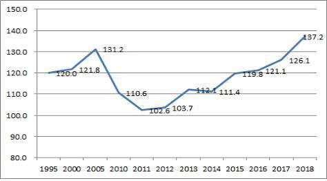 韩商品出口集中度持续走高 达二十年来最大值