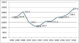 .韩商品出口集中度持续走高 达二十年来最大值.