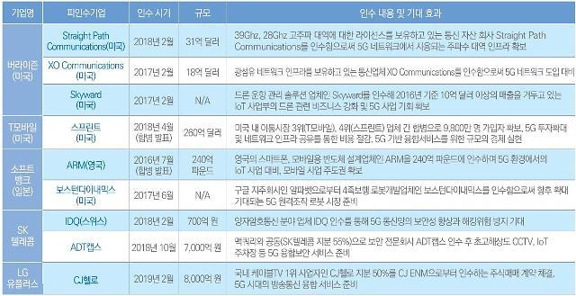 """삼정KPMG """"5G 시대 개막…M&A로 기술·시장 선점해야"""""""