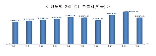 ICT 수출 4개월 연속 감소…2월 127억달러로 19% 하락